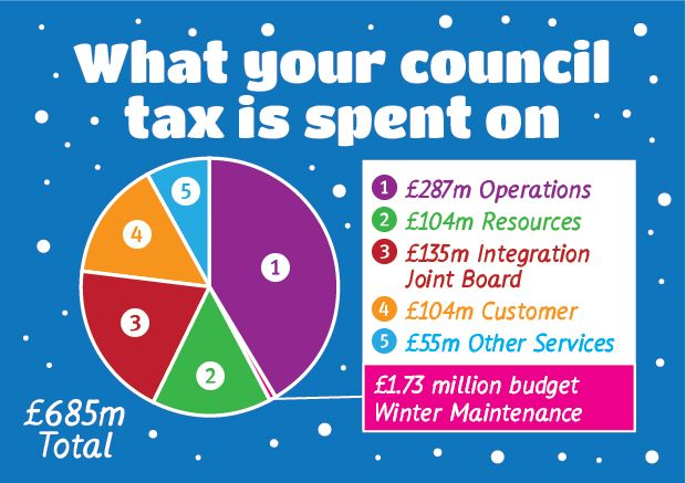 Graphic showing what your council tax is spent on
